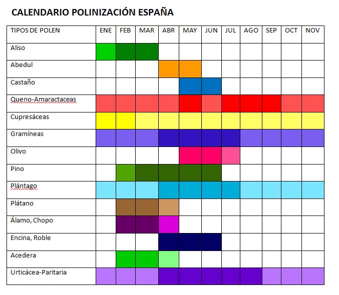 calendario polinizacion esp